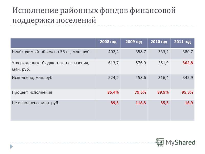 Исполнение районных фондов финансовой поддержки поселений 2008 год2009 год2010 год2011 год Необходимый объем по 56-оз, млн. руб.402,4358,7333,2380,7 Утвержденные бюджетные назначения, млн. руб. 613,7576,9351,9362,8 Исполнено, млн. руб.524,2458,6316,4