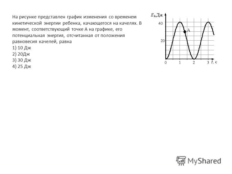 На рисунке представлен график изменения со временем кинетической энергии ребенка, качающегося на качелях. В момент, соответствующий точке А на графике, его потенциальная энергия, отсчитанная от положения равновесия качелей, равна 1) 10 Дж 2) 20Дж 3)