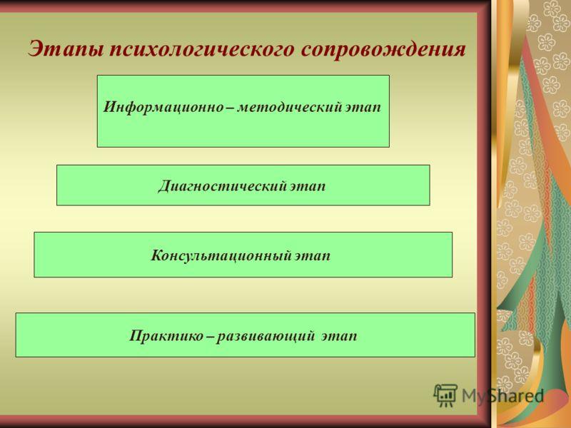 Этапы психологического сопровождения Информационно – методический этап Диагностический этап Консультационный этап Практико – развивающий этап