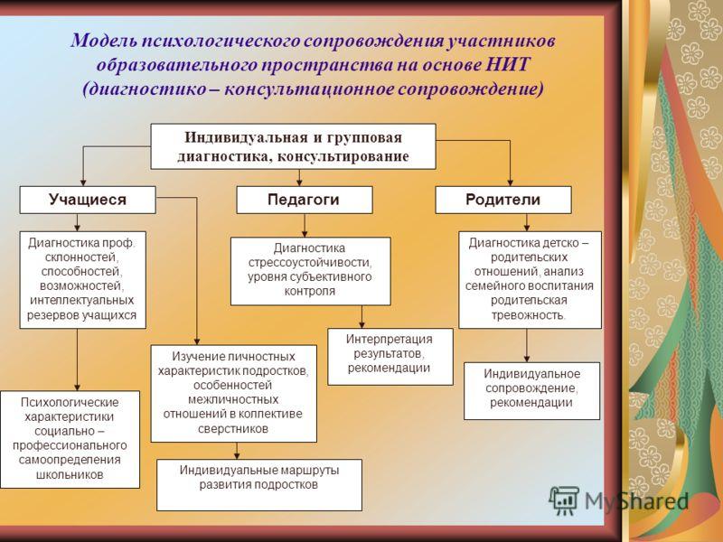 Модель психологического сопровождения участников образовательного пространства на основе НИТ (диагностико – консультационное сопровождение) Индивидуальная и групповая диагностика, консультирование УчащиесяПедагогиРодители Диагностика проф. склонносте