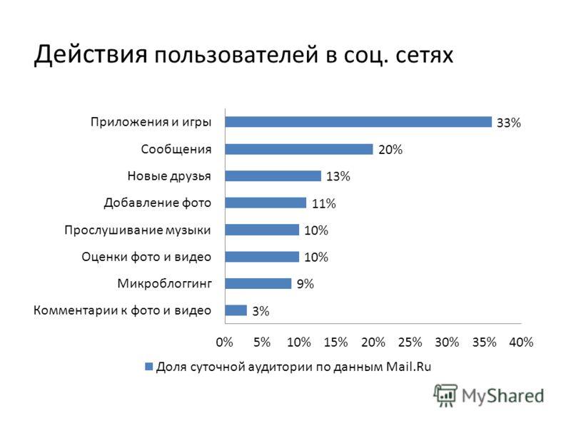 Действия пользователей в соц. сетях