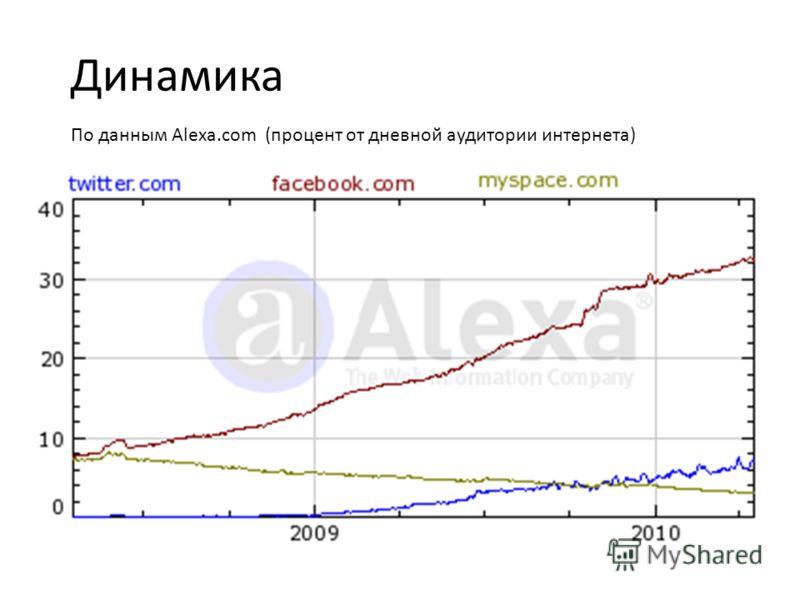 Динамика По данным Alexa.com (процент от дневной аудитории интернета)