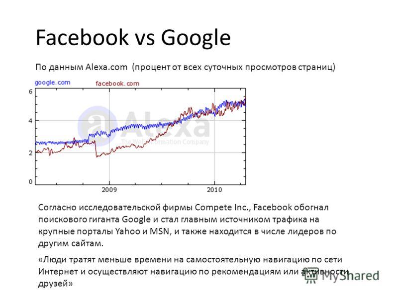 Facebook vs Google По данным Alexa.com (процент от всех суточных просмотров страниц) Согласно исследовательской фирмы Compete Inc., Facebook обогнал поискового гиганта Google и стал главным источником трафика на крупные порталы Yahoo и MSN, и также н