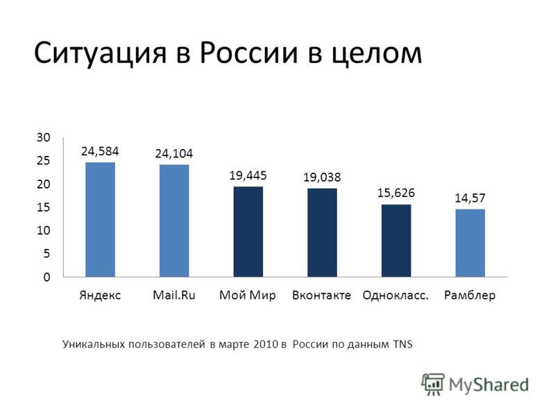 Ситуация в России в целом
