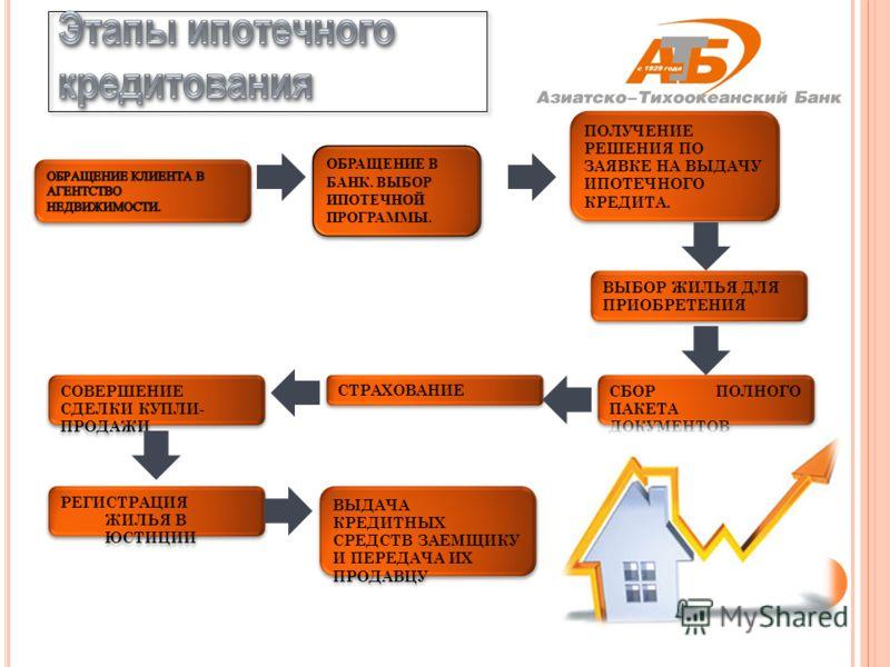 этапы оформления ипотеки форум Отсюда