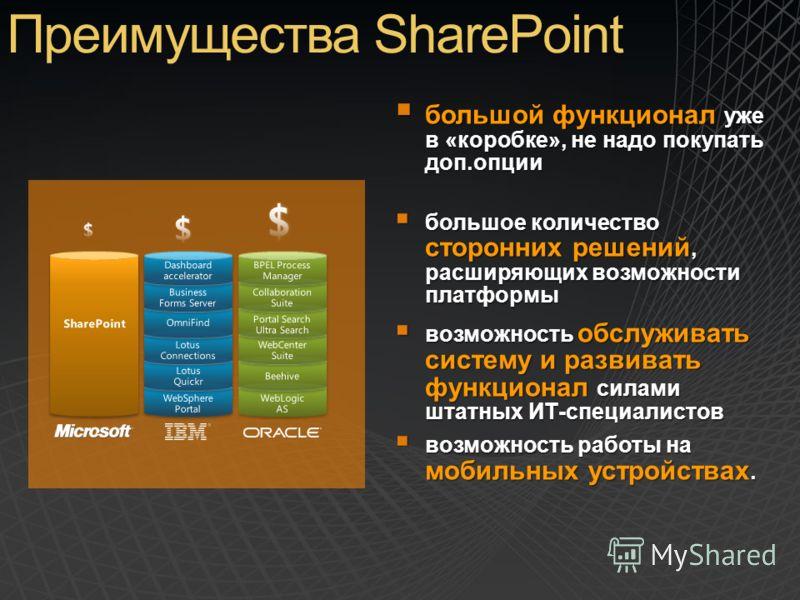 Преимущества SharePoint большой функционал уже в «коробке», не надо покупать доп.опции большой функционал уже в «коробке», не надо покупать доп.опции большое количество сторонних решений, расширяющих возможности платформы большое количество сторонних