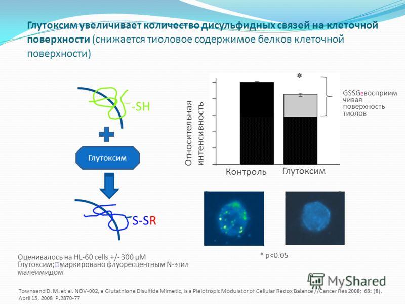 Глутоксим увеличивает количество дисульфидных связей на клеточной поверхности (снижается тиоловое содержимое белков клеточной поверхности) Контроль Глутоксим Относительная интенсивность Оценивалось на HL-60 cells +/- 300 µM Глутоксим; маркировано флу