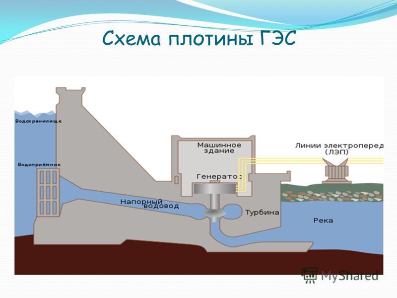 Схема плотины ГЭС