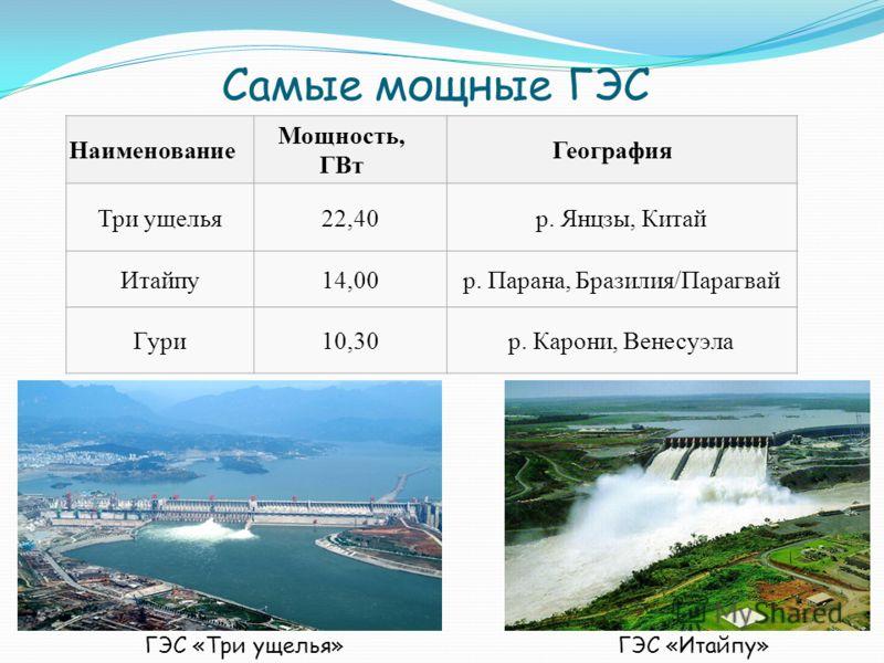 Самые мощные ГЭС Наименование Мощность, ГВт География Три ущелья22,40р. Янцзы, Китай Итайпу14,00р. Парана, Бразилия/Парагвай Гури10,30р. Карони, Венесуэла ГЭС «Три ущелья»ГЭС «Итайпу»