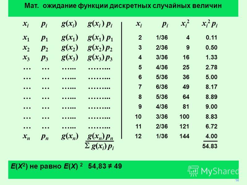 x i p i g(x i ) g(x i ) p i x i p i x i 2 x i 2 p i x 1 p 1 g(x 1 )g(x 1 ) p 1 21/3640.11 x 2 p 2 g(x 2 ) g(x 2 ) p 2 32/3690.50 x 3 p 3 g(x 3 ) g(x 3 ) p 3 43/36161.33 ………...……... 54/36252.78 ………...……... 65/36365.00 ………...……... 76/36498.17 ………...…….