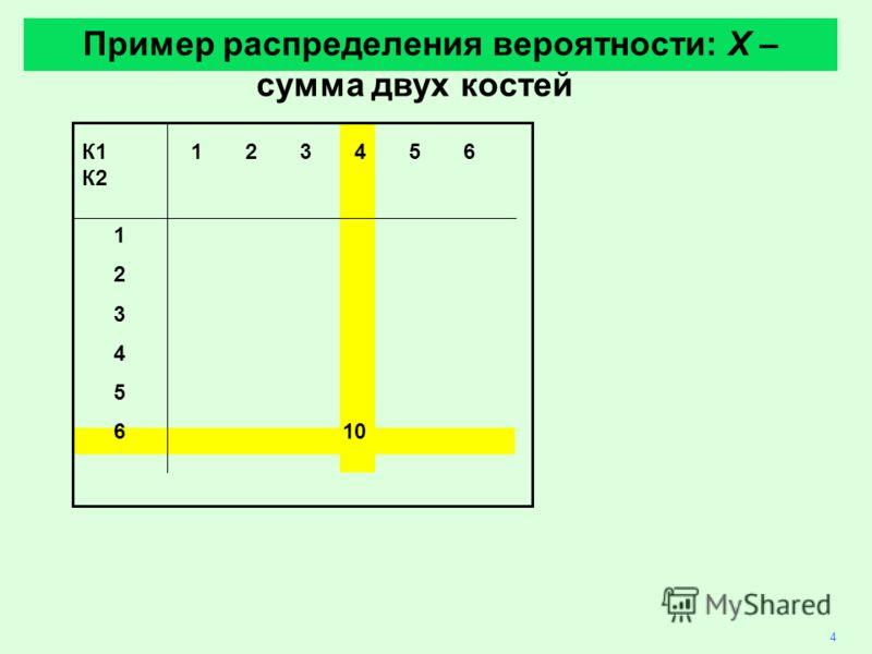 4 К1 123456 К2 1 2 3 4 5 610 Пример распределения вероятности: X – сумма двух костей