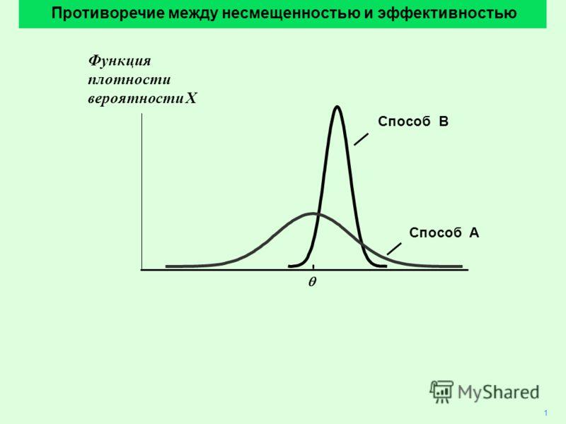 1 Противоречие между несмещенностью и эффективностью Способ B Способ A Функция плотности вероятности X