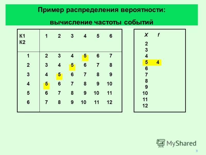 К1 123456 К2 1234567 2345678 3456789 45678910 567891011 6789101112 9 Xf 2 3 4 54 6 7 8 9 10 11 12 Пример распределения вероятности: вычисление частоты событий