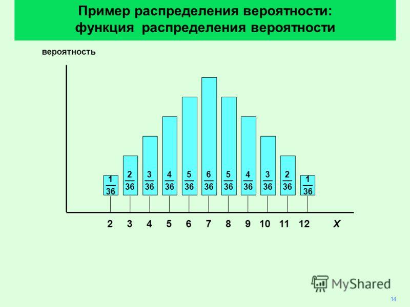 14 6 __ 36 5 __ 36 4 __ 36 3 __ 36 2 __ 36 2 __ 36 3 __ 36 5 __ 36 4 __ 36 вероятность 23 456789101112X Пример распределения вероятности: функция распределения вероятности 1 36 1 36
