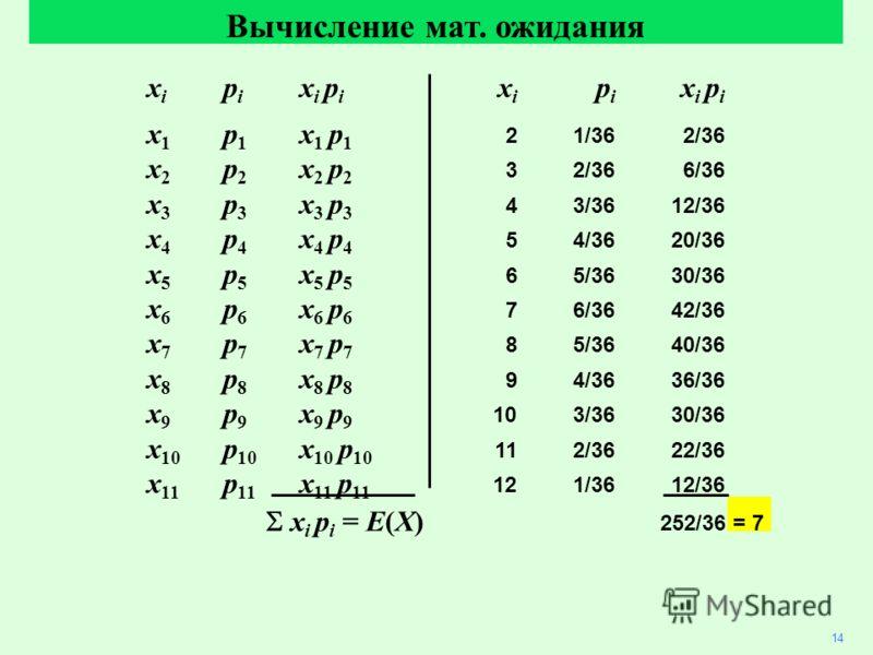 14 Вычисление мат. ожидания x i p i x i p i x 1 p 1 x 1 p 1 21/362/36 x 2 p 2 x 2 p 2 32/366/36 x 3 p 3 x 3 p 3 43/3612/36 x 4 p 4 x 4 p 4 54/3620/36 x 5 p 5 x 5 p 5 65/3630/36 x 6 p 6 x 6 p 6 76/3642/36 x 7 p 7 x 7 p 7 85/3640/36 x 8 p 8 x 8 p 8 94/