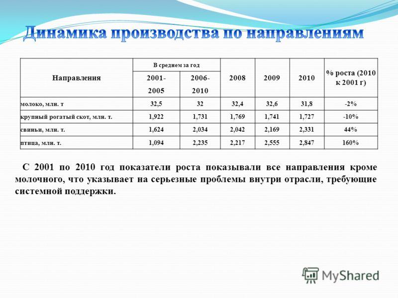 Направления В среднем за год 200820092010 % роста (2010 к 2001 г) 2001-2006- 20052010 молоко, млн. т32,53232,432,631,8-2% крупный рогатый скот, млн. т.1,9221,7311,7691,7411,727-10% свиньи, млн. т.1,6242,0342,0422,1692,33144% птица, млн. т.1,0942,2352