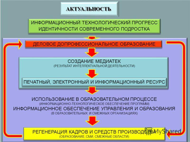 ИНФОРМАЦИОННЫЙ ТЕХНОЛОГИЧЕСКИЙ ПРОГРЕСС ИДЕНТИЧНОСТИ СОВРЕМЕННОГО ПОДРОСТКА ДЕЛОВОЕ ДОПРОФЕССИОНАЛЬНОЕ ОБРАЗОВАНИЕ СОЗДАНИЕ МЕДИАТЕК (РЕЗУЛЬТАТ ИНТЕЛЛЕКТУАЛЬНОЙ ДЕЯТЕЛЬНОСТИ) ПЕЧАТНЫЙ, ЭЛЕКТРОННЫЙ И ИНФОРМАЦИОННЫЙ РЕСУРС ИСПОЛЬЗОВАНИЕ В ОБРАЗОВАТЕЛЬН