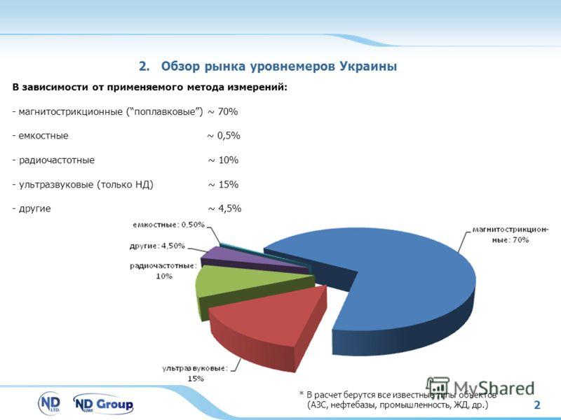 2 В зависимости от применяемого метода измерений: - магнитострикционные (поплавковые) ~ 70% - емкостные ~ 0,5% - радиочастотные ~ 10% - ультразвуковые (только НД) ~ 15% - другие ~ 4,5% 2. Обзор рынка уровнемеров Украины * В расчет берутся все известн