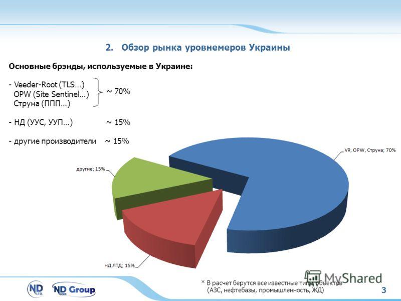 3 Основные брэнды, используемые в Украине: - Veeder-Root (TLS…) OPW (Site Sentinel…) Струна (ППП…) - НД (УУС, УУП…) ~ 15% - другие производители ~ 15% 2. Обзор рынка уровнемеров Украины ~ 70% * В расчет берутся все известные типы объектов (АЗС, нефте