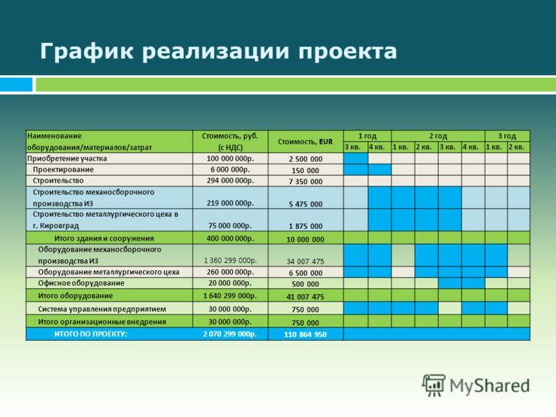 График реализации проекта Наименование оборудования/материалов/затрат Стоимость, руб. (с НДС) Стоимость, EUR 1 год2 год3 год 3 кв.4 кв.1 кв.2 кв.3 кв.4 кв.1 кв.2 кв. Приобретение участка100 000 000р. 2 500 000 Проектирование6 000 000р. 150 000 Строит