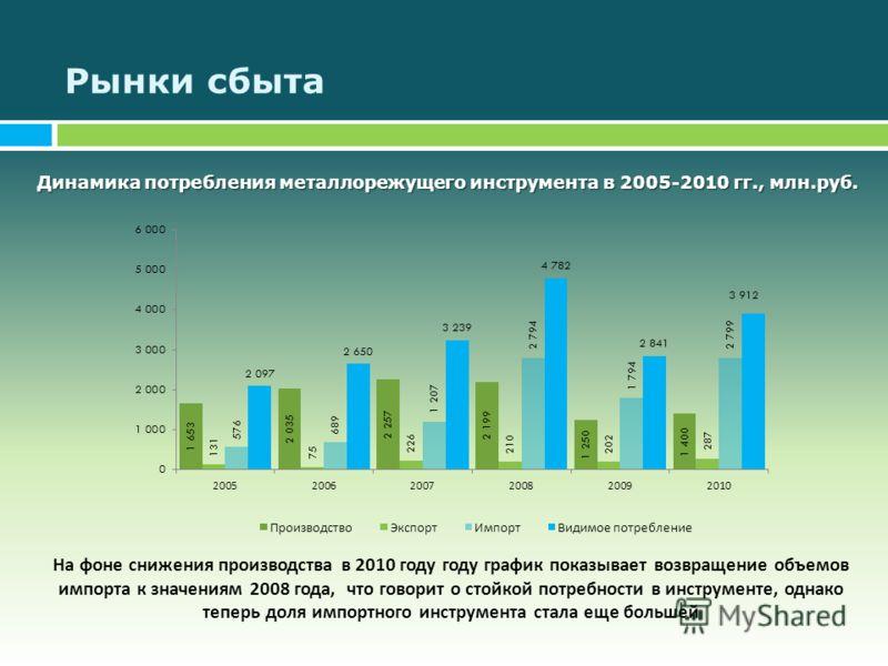 Рынки сбыта Динамика потребления металлорежущего инструмента в 2005-2010 гг., млн.руб. На фоне снижения производства в 2010 году году график показывает возвращение объемов импорта к значениям 2008 года, что говорит о стойкой потребности в инструменте