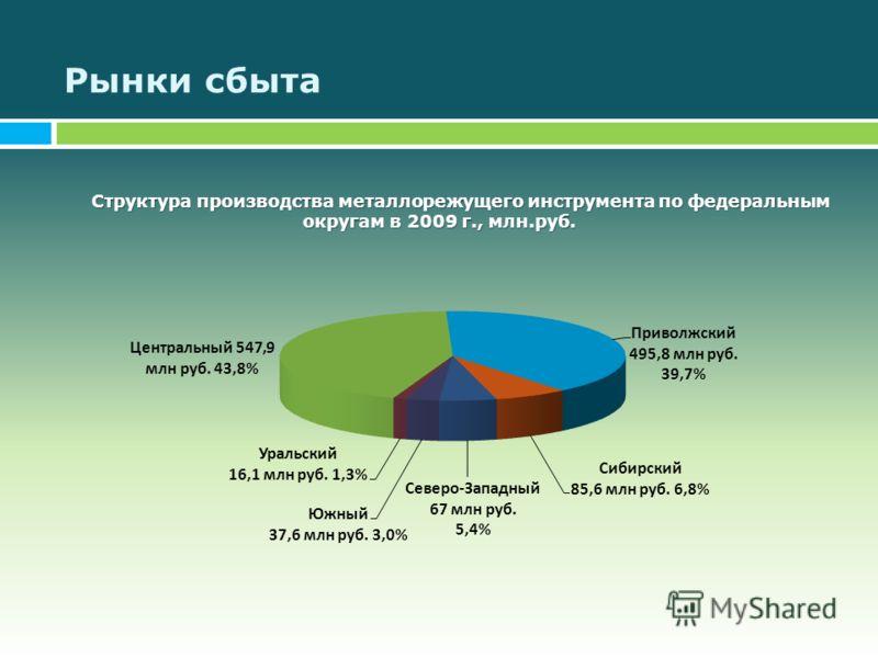 Рынки сбыта Структура производства металлорежущего инструмента по федеральным округам в 2009 г., млн.руб.