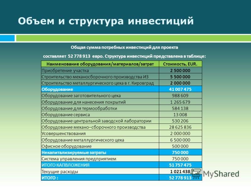 Объем и структура инвестиций Общая сумма потребных инвестиций для проекта составляет 52 778 913 евро. Структура инвестиций представлена в таблице : Наименование оборудования/материалов/затратСтоимость, EUR. Приобретение участка2 500 000 Строительство