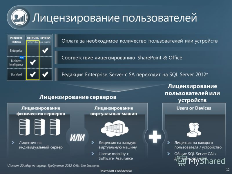 ИЛИ Microsoft Confidential 12 PRINCIPAL Editions LICENSING OPTIONS Server+CAL Core-based