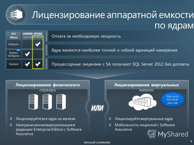 ИЛИ Microsoft Confidential 9 2012 Editions LICENSING OPTIONS Server+CAL Core-based