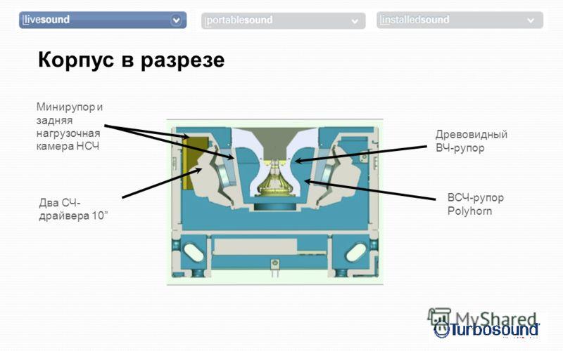 Два СЧ- драйвера 10 Древовидный ВЧ-рупор ВСЧ-рупор Polyhorn Минирупор и задняя нагрузочная камера НСЧ Корпус в разрезе