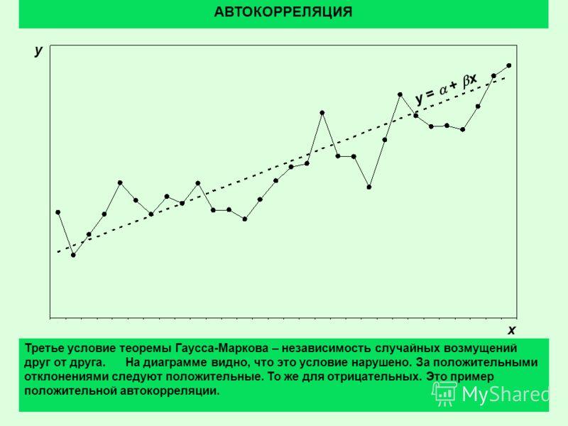 1 АВТОКОРРЕЛЯЦИЯ Третье условие теоремы Гаусса-Маркова – независимость случайных возмущений друг от друга. На диаграмме видно, что это условие нарушено. За положительными отклонениями следуют положительные. То же для отрицательных. Это пример положит