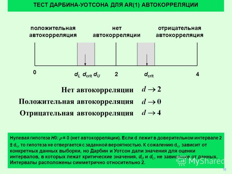 26 Нет автокорреляции Положительная автокорреляция Отрицательная автокорреляция 10 ТЕСТ ДАРБИНА-УОТСОНА ДЛЯ AR(1) АВТОКОРРЕЛЯЦИИ Нулевая гипотеза H0: = 0 (нет автокорреляции). Если d лежит в доверительном интервале 2 ± d cr то гипотеза не отвергается
