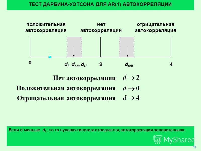 27 Нет автокорреляции Положительная автокорреляция Отрицательная автокорреляция 10 ТЕСТ ДАРБИНА-УОТСОНА ДЛЯ AR(1) АВТОКОРРЕЛЯЦИИ Если d меньше d L, то то нулевая гипотеза отвергается, автокорреляция положительная. 24 0 dLdL dUdU d crit положительная