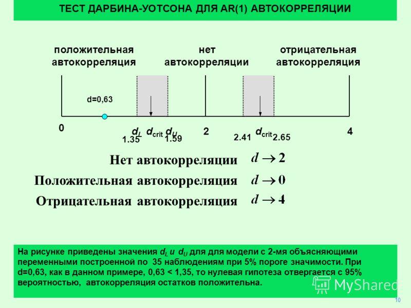 29 Нет автокорреляции Положительная автокорреляция Отрицательная автокорреляция 10 ТЕСТ ДАРБИНА-УОТСОНА ДЛЯ AR(1) АВТОКОРРЕЛЯЦИИ На рисунке приведены значения d L и d U для для модели с 2-мя объясняющими переменными построенной по 35 наблюдениям при