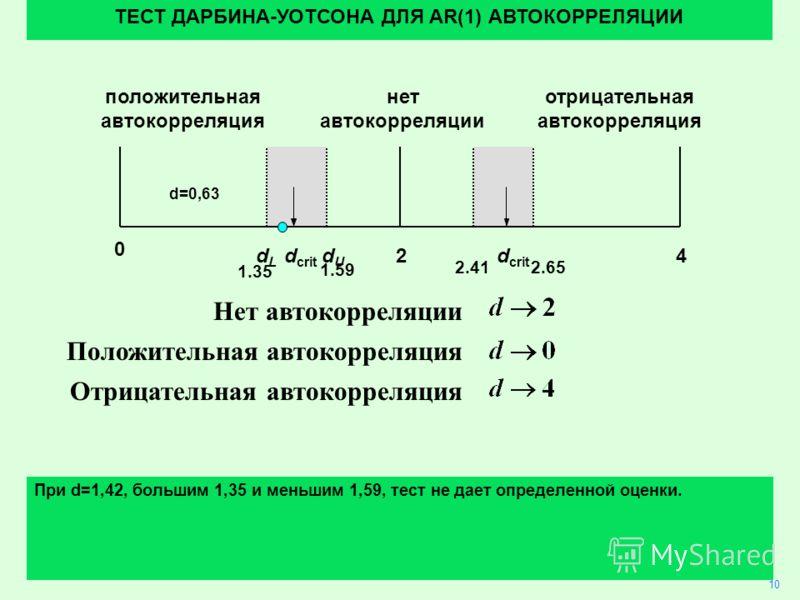 30 Нет автокорреляции Положительная автокорреляция Отрицательная автокорреляция 10 ТЕСТ ДАРБИНА-УОТСОНА ДЛЯ AR(1) АВТОКОРРЕЛЯЦИИ При d=1,42, большим 1,35 и меньшим 1,59, тест не дает определенной оценки. 24 0 dLdL dUdU d crit положительная автокоррел