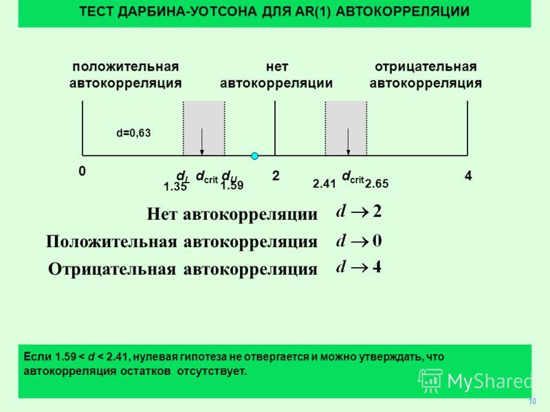 31 Нет автокорреляции Положительная автокорреляция Отрицательная автокорреляция 10 ТЕСТ ДАРБИНА-УОТСОНА ДЛЯ AR(1) АВТОКОРРЕЛЯЦИИ Если 1.59 < d < 2.41, нулевая гипотеза не отвергается и можно утверждать, что автокорреляция остатков отсутствует. 24 0 d