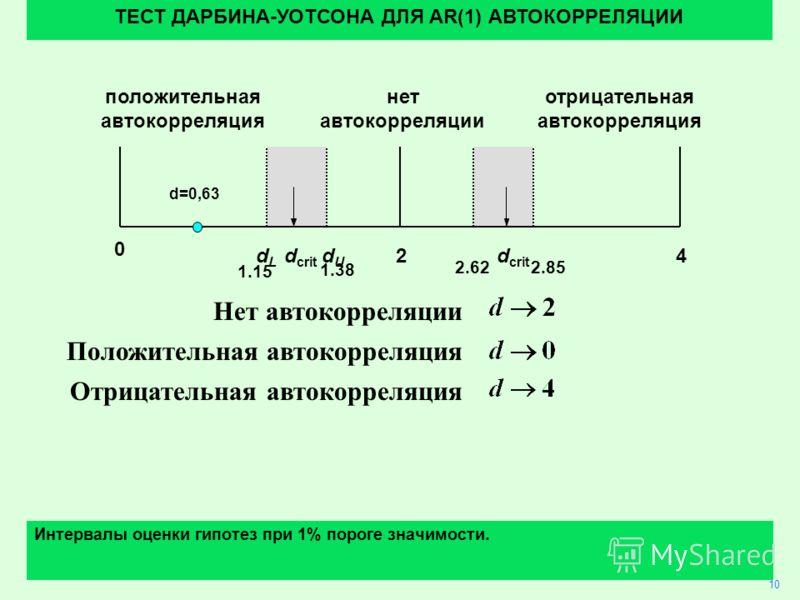 34 Нет автокорреляции Положительная автокорреляция Отрицательная автокорреляция 10 ТЕСТ ДАРБИНА-УОТСОНА ДЛЯ AR(1) АВТОКОРРЕЛЯЦИИ Интервалы оценки гипотез при 1% пороге значимости. 24 0 dLdL dUdU d crit положительная автокорреляция отрицательная авток