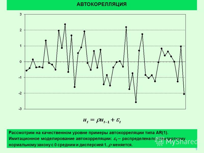 5 АВТОКОРЕЛЛЯЦИЯ 9 Рассмотрим на качественном уровне примеры автокорреляции типа AR(1). Имитационное моделирование автокорреляции: t – распределена по стандартному нормальному закону с 0 средним и дисперсией 1, меняется.