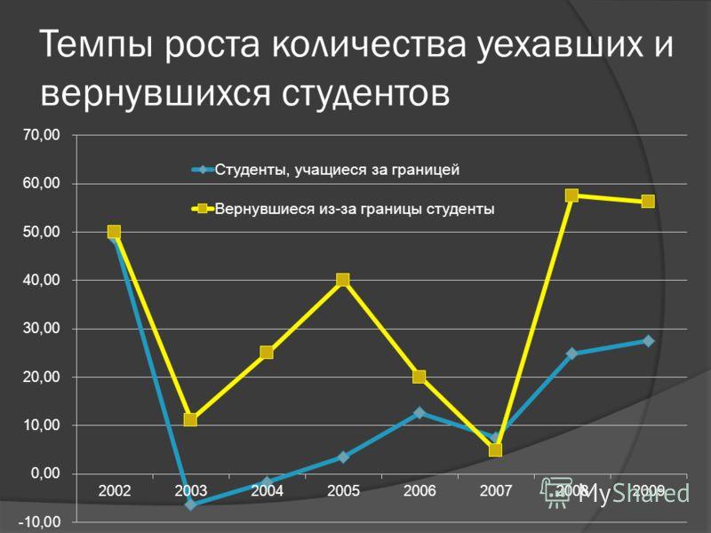 Темпы роста количества уехавших и вернувшихся студентов