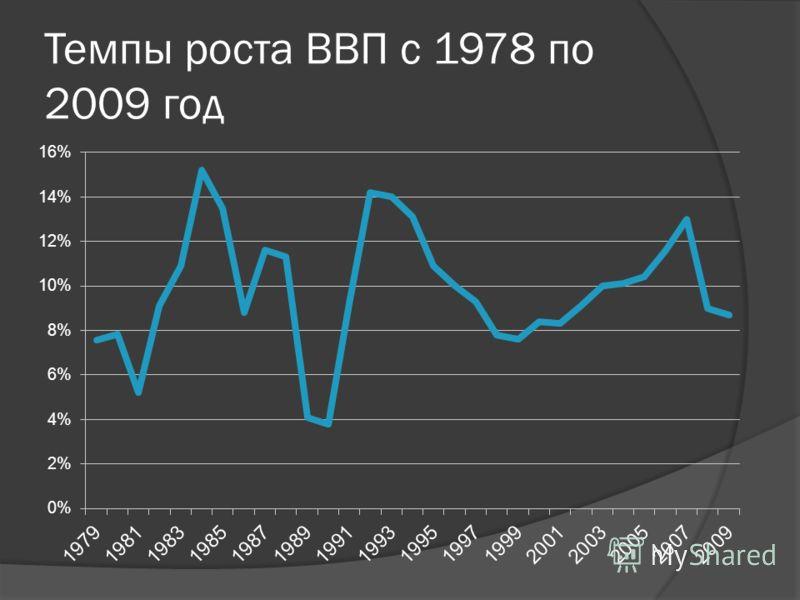 Темпы роста ВВП с 1978 по 2009 год