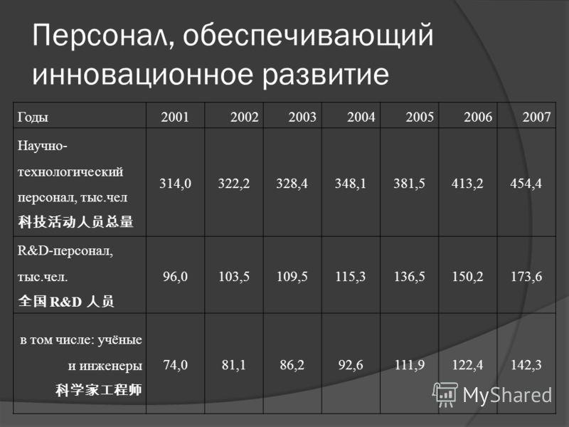 Персонал, обеспечивающий инновационное развитие Годы2001200220032004200520062007 Научно- технологический персонал, тыс.чел 314,0322,2328,4348,1381,5413,2454,4 R&D-персонал, тыс.чел. R&D 96,0103,5109,5115,3136,5150,2173,6 в том числе: учёные и инженер