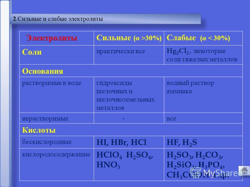 14 α =α = n N Сильные электролиты α > 30% Слабые электролиты α < 30%