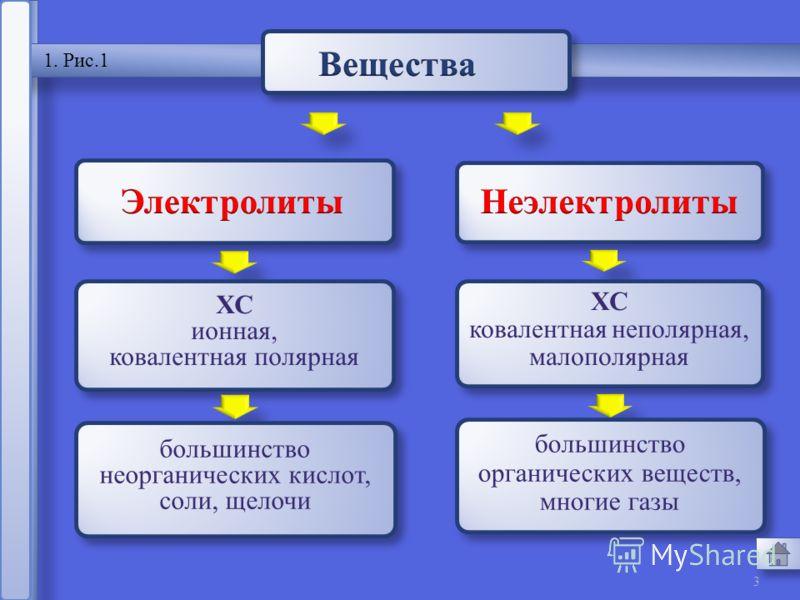 2 2.Электролитическая диссоциация 1. Электролиты и неэлектролиты 4. Сильные и слабые электролиты 3. Механизм электролитической диссоциации 6. Значение электролитов 5. Диссоциация кислот, оснований, солей5. Диссоциация кислот, оснований, солей 7. Пров