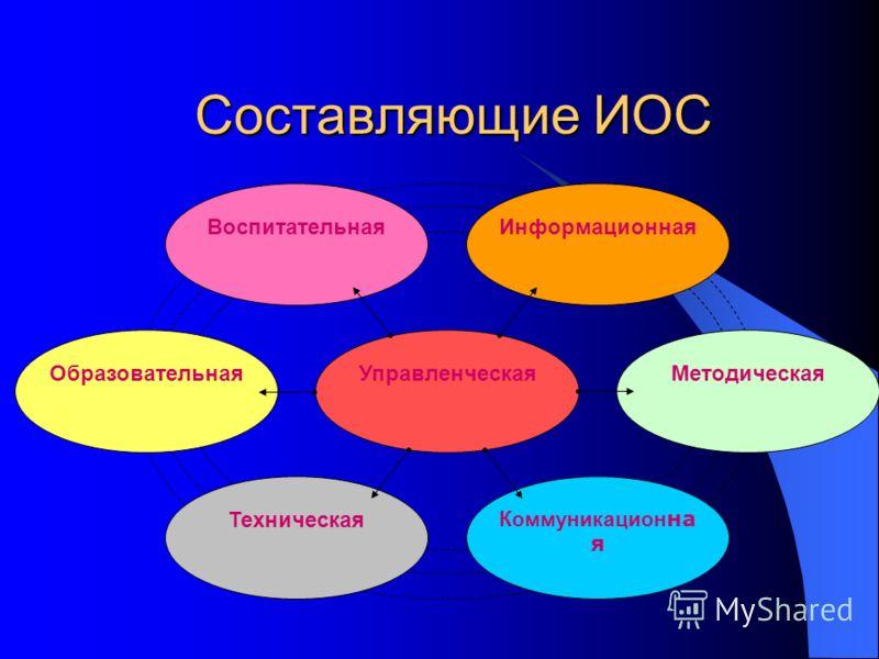 Составляющие ИОС Управленческая Коммуникацион на я ВоспитательнаяИнформационная МетодическаяОбразовательная Техническая