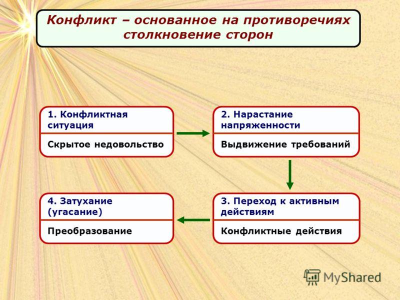 Конфликт – основанное на противоречиях столкновение сторон 1. Конфликтная ситуация Скрытое недовольство 2. Нарастание напряженности Выдвижение требований 3. Переход к активным действиям Конфликтные действия 4. Затухание (угасание) Преобразование