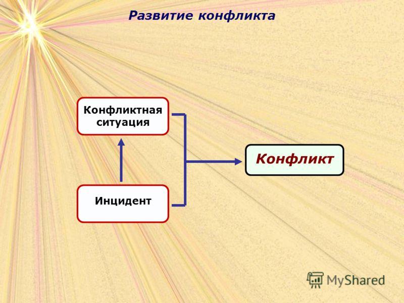 Развитие конфликта Конфликт Конфликтная ситуация Инцидент