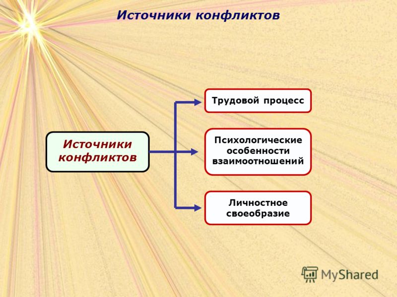 Источники конфликтов Трудовой процессПсихологические особенности взаимоотношений Личностное своеобразие