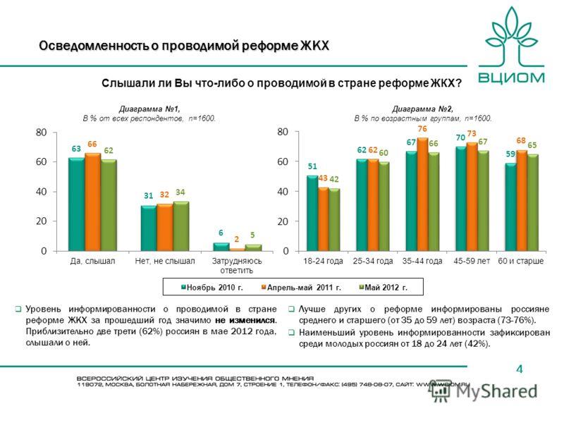 4 Слышали ли Вы что-либо о проводимой в стране реформе ЖКХ? Уровень информированности о проводимой в стране реформе ЖКХ за прошедший год значимо не изменился. Приблизительно две трети (62%) россиян в мае 2012 года, слышали о ней. Лучше других о рефор