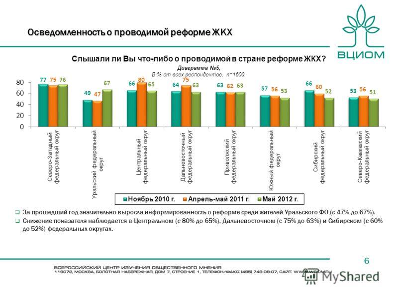 6 Осведомленность о проводимой реформе ЖКХ Слышали ли Вы что-либо о проводимой в стране реформе ЖКХ? За прошедший год значительно выросла информированность о реформе среди жителей Уральского ФО (с 47% до 67%). Снижение показателя наблюдается в Центра