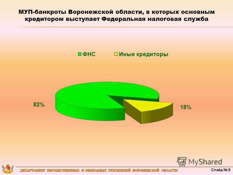 МУП-банкроты Воронежской области, в которых основным кредитором выступает Федеральная налоговая служба 18% 82% Слайд 8